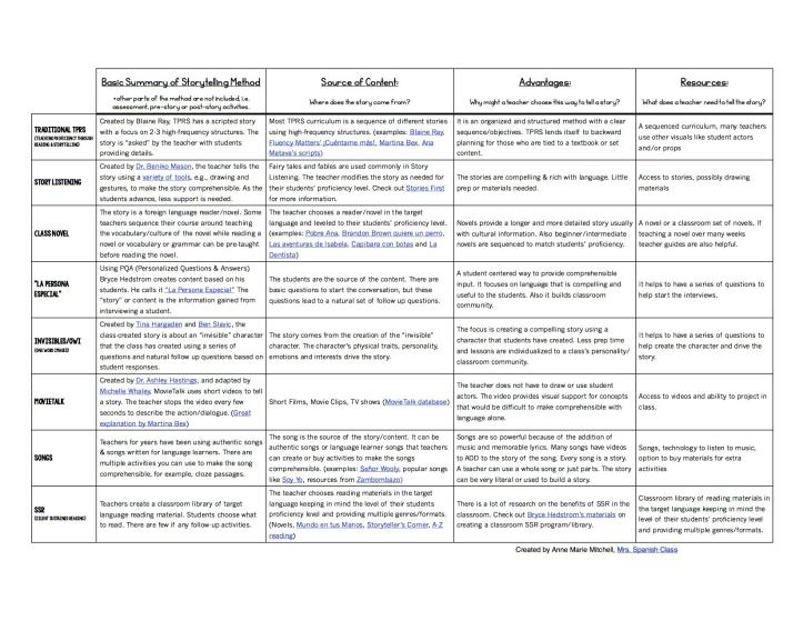 Storytelling Comparisons - Mrs. Spanish Class