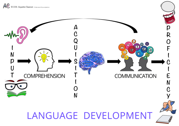 language-development-poster-final-embedded_1_orig
