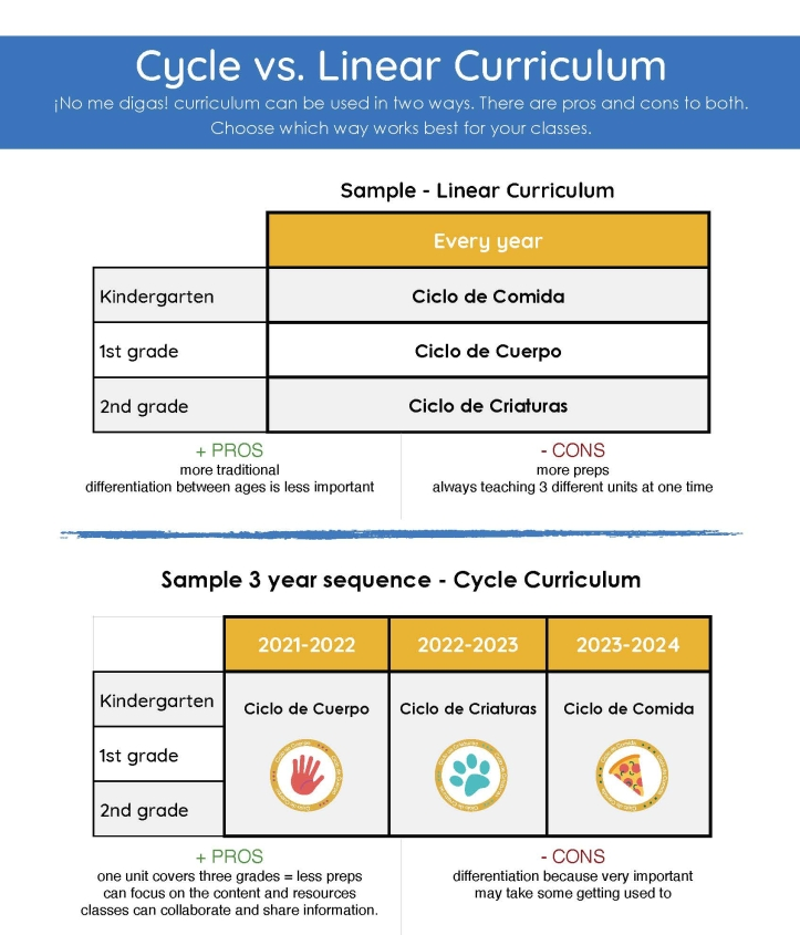 cycles-vs-linear-tradtional-curriculum